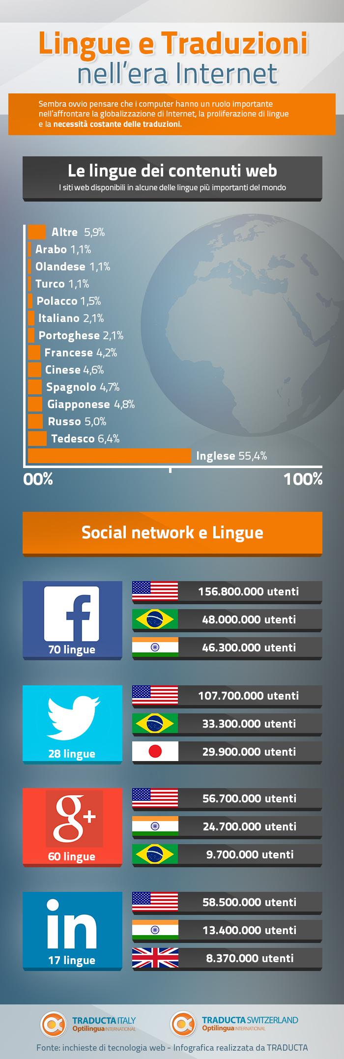 Lingue nell'era di internet, social network